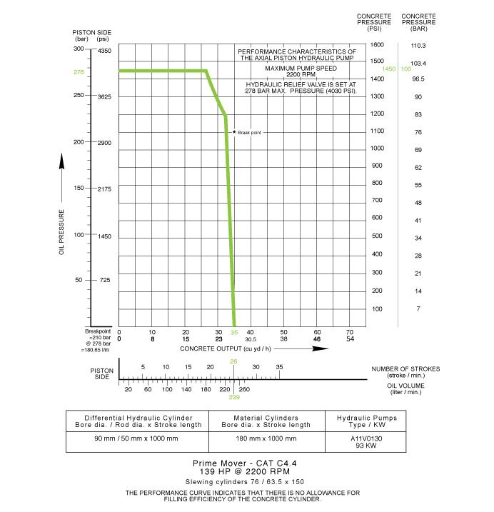 Schwing SP 1000HP - Pumpcrete USA